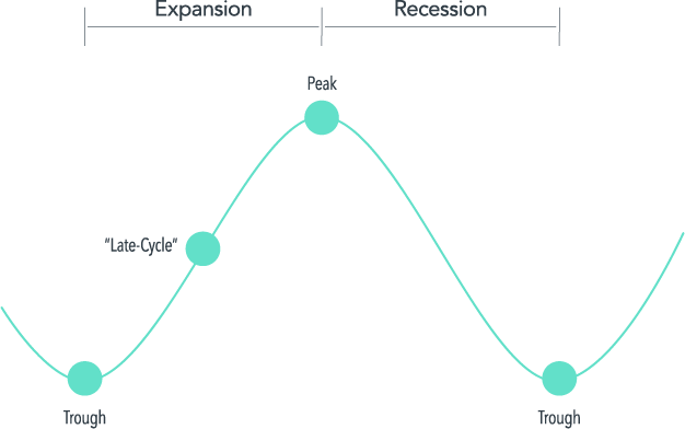 Illustrative example of the business cycle. Late-cycle periods defined for each NBER expansion using the halfway point between each trough and peak.